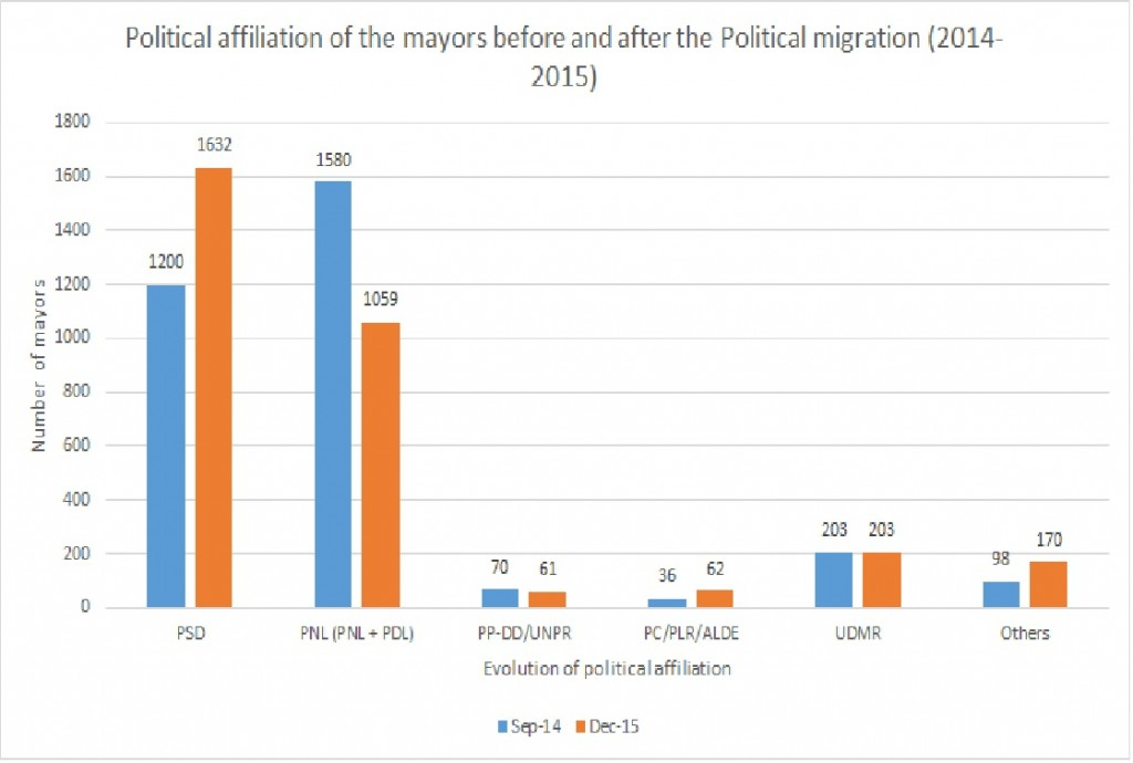 Source: own graphical representation based upon the data available at http://expertforum.ro/wp-content/uploads/2016/02/EFOR-Raport-anual-2016.pdf